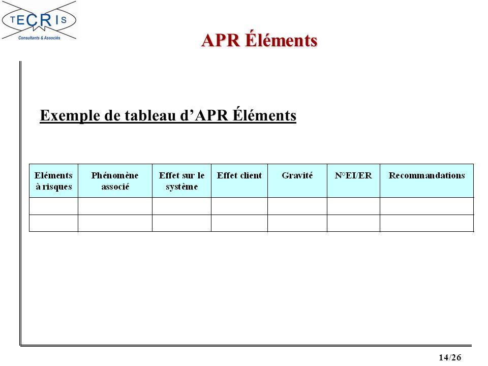Exemple de tableau d'APR Éléments