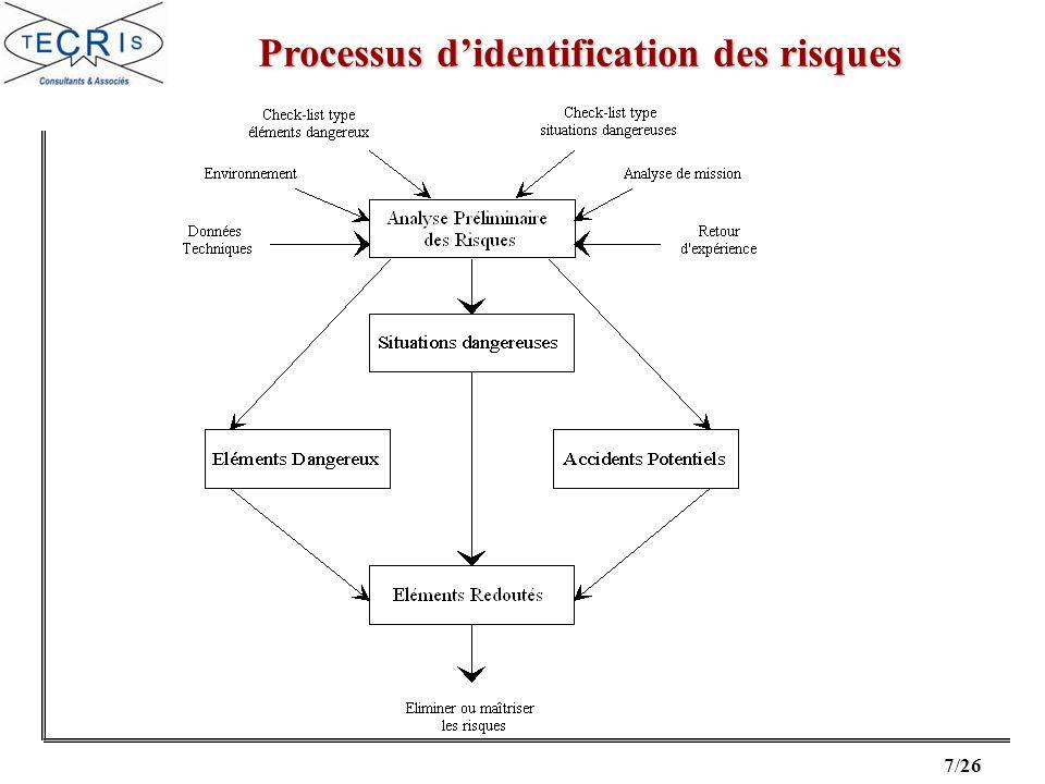 Processus d'identification des risques