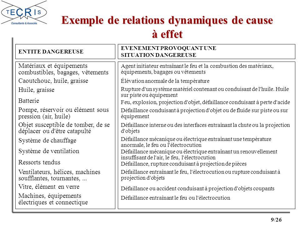 Exemple de relations dynamiques de cause à effet
