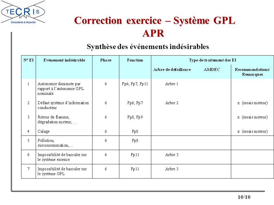 Correction exercice – Système GPL Synthèse des événements indésirables