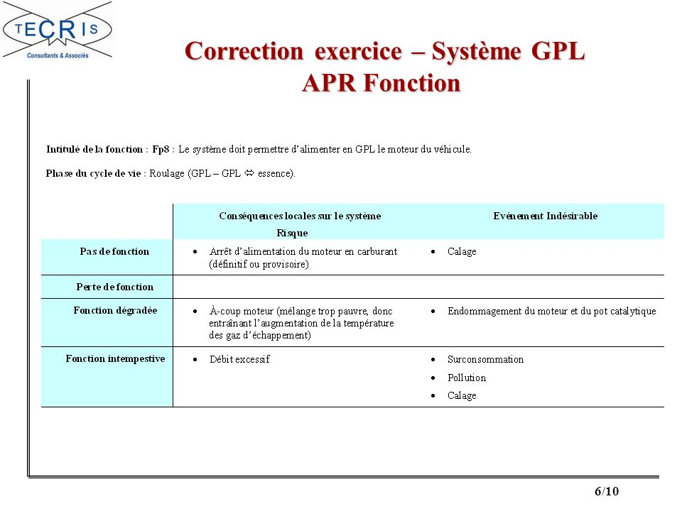 Correction exercice – Système GPL