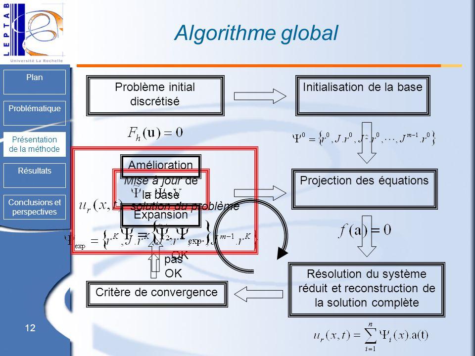 Algorithme global Problème initial discrétisé