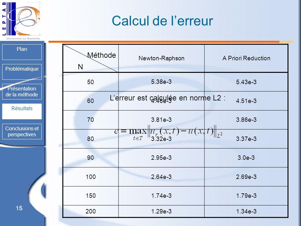 Calcul de l'erreur Méthode N L'erreur est calculée en norme L2 :