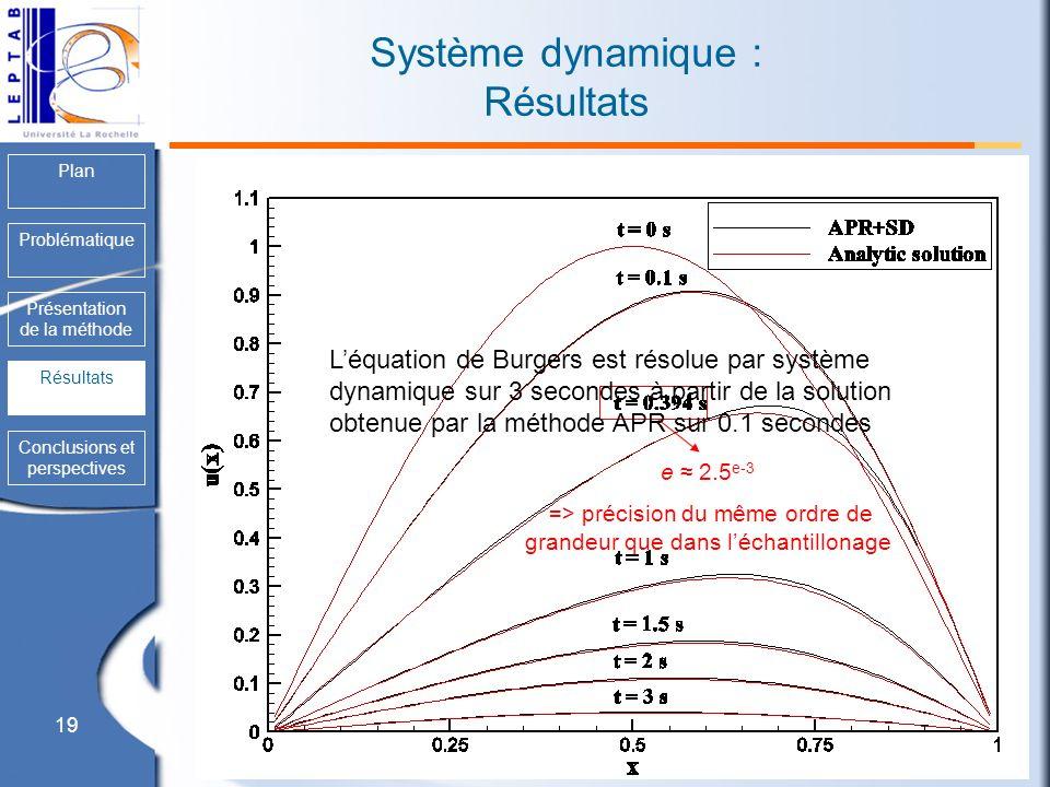 Système dynamique : Résultats