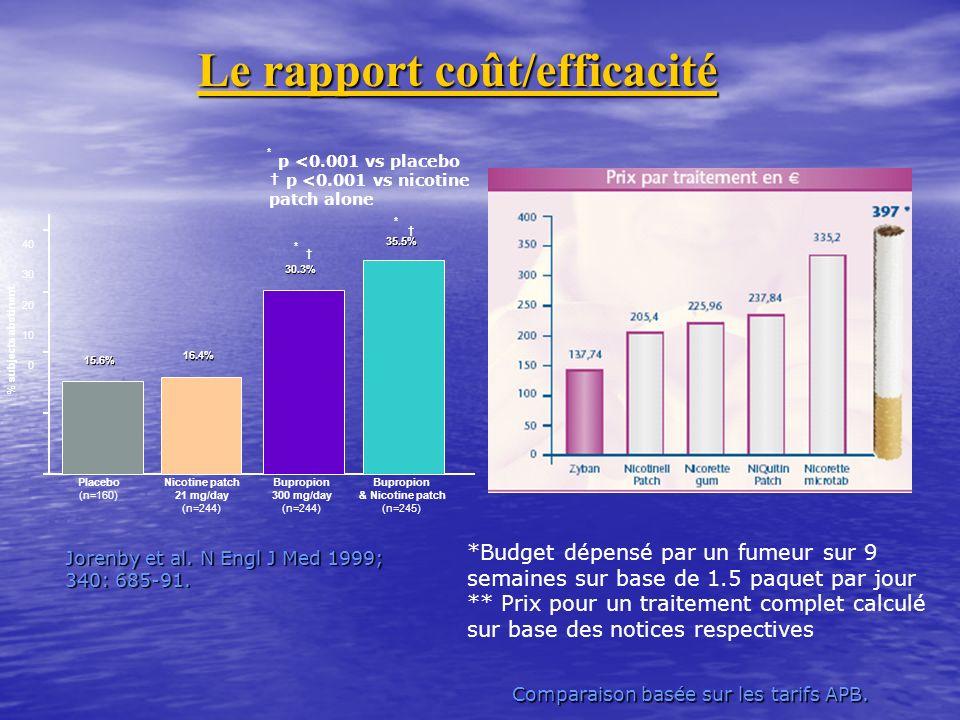 Le rapport coût/efficacité