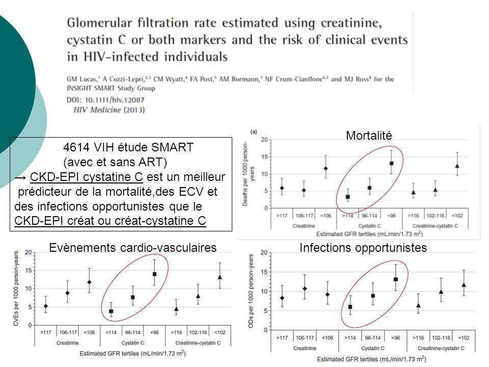 Mortalité 4614 VIH étude SMART. (avec et sans ART) → CKD-EPI cystatine C est un meilleur. prédicteur de la mortalité,des ECV et.