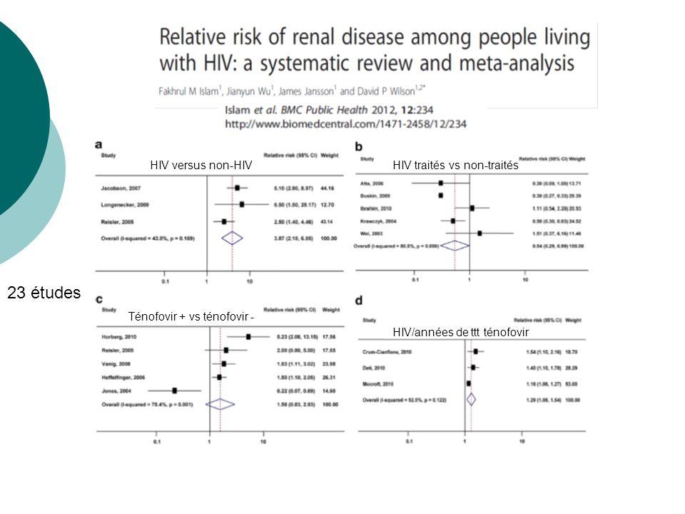 23 études HIV versus non-HIV HIV traités vs non-traités