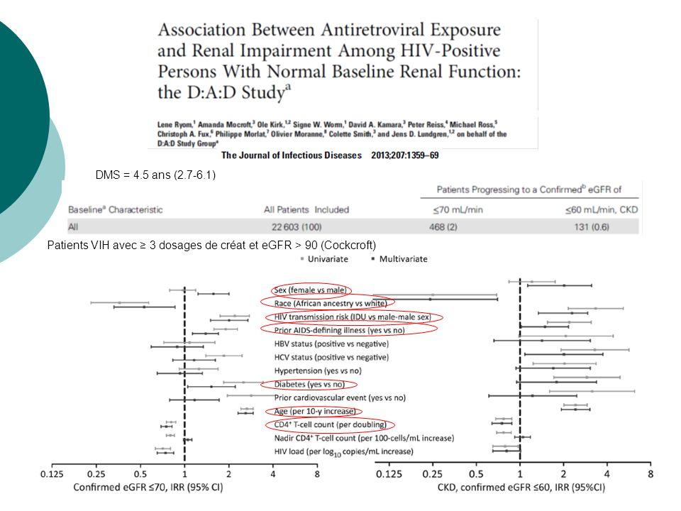 DMS = 4.5 ans (2.7-6.1) Patients VIH avec ≥ 3 dosages de créat et eGFR > 90 (Cockcroft)