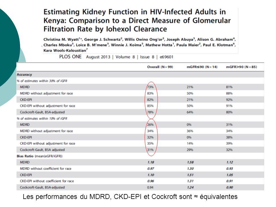 Les performances du MDRD, CKD-EPI et Cockroft sont ≈ équivalentes