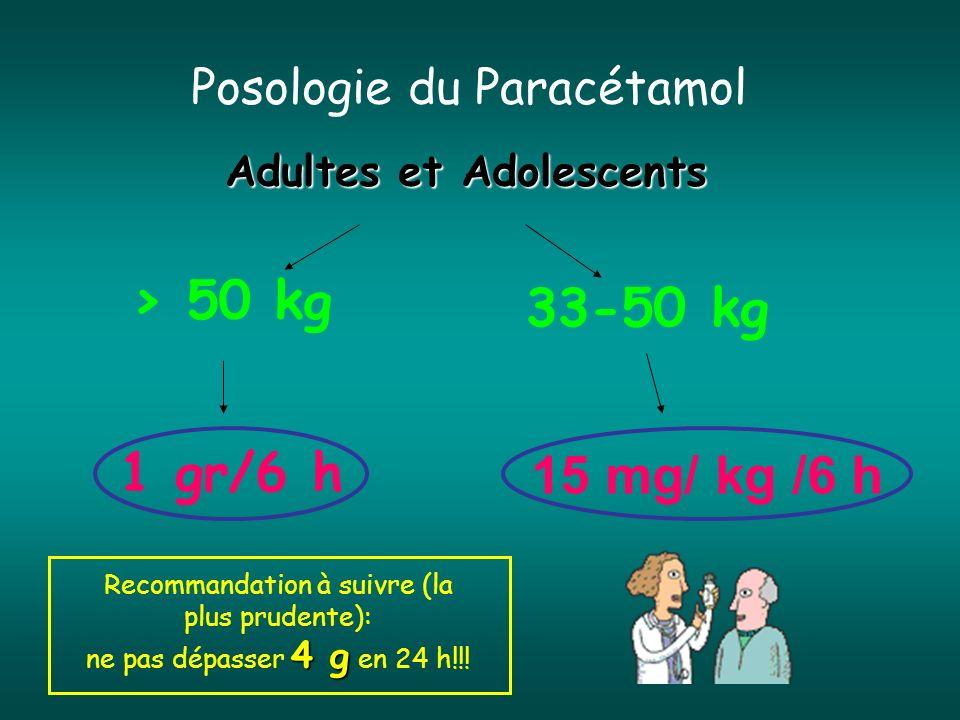 Posologie du Paracétamol
