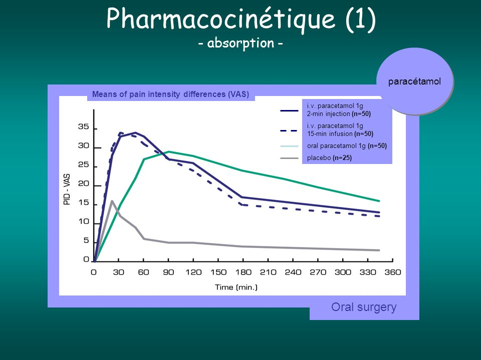 Pharmacocinétique (1) - absorption - Oral surgery paracétamol
