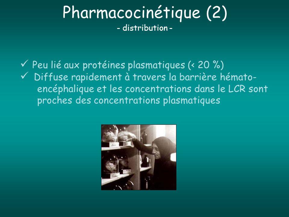 Pharmacocinétique (2) Peu lié aux protéines plasmatiques (< 20 %)