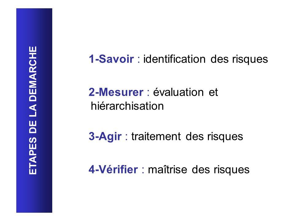 1-Savoir : identification des risques