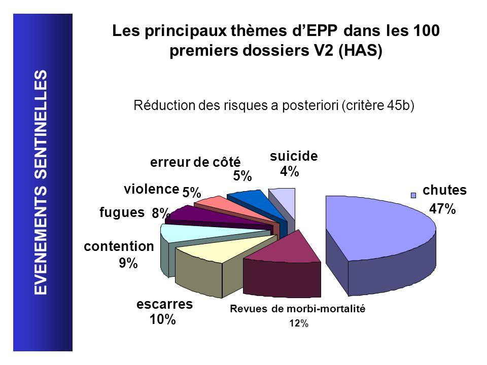 Les principaux thèmes d'EPP dans les 100 premiers dossiers V2 (HAS)