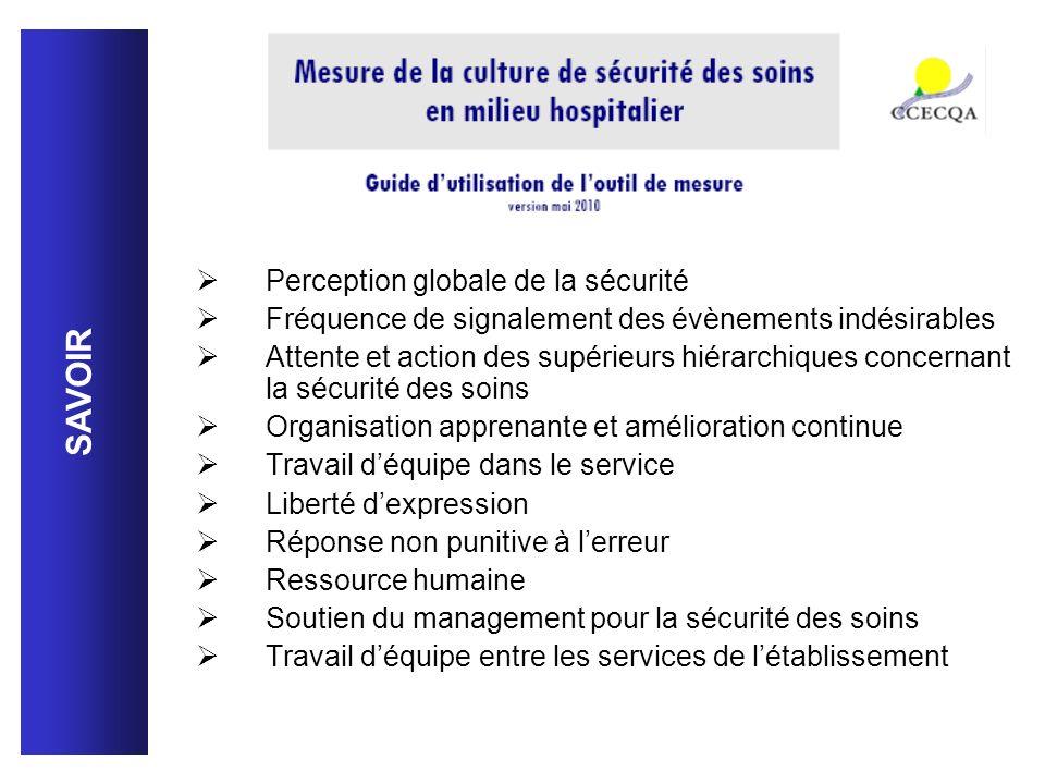 SAVOIR Perception globale de la sécurité