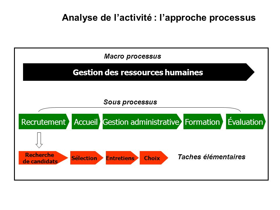 Analyse de l'activité : l'approche processus