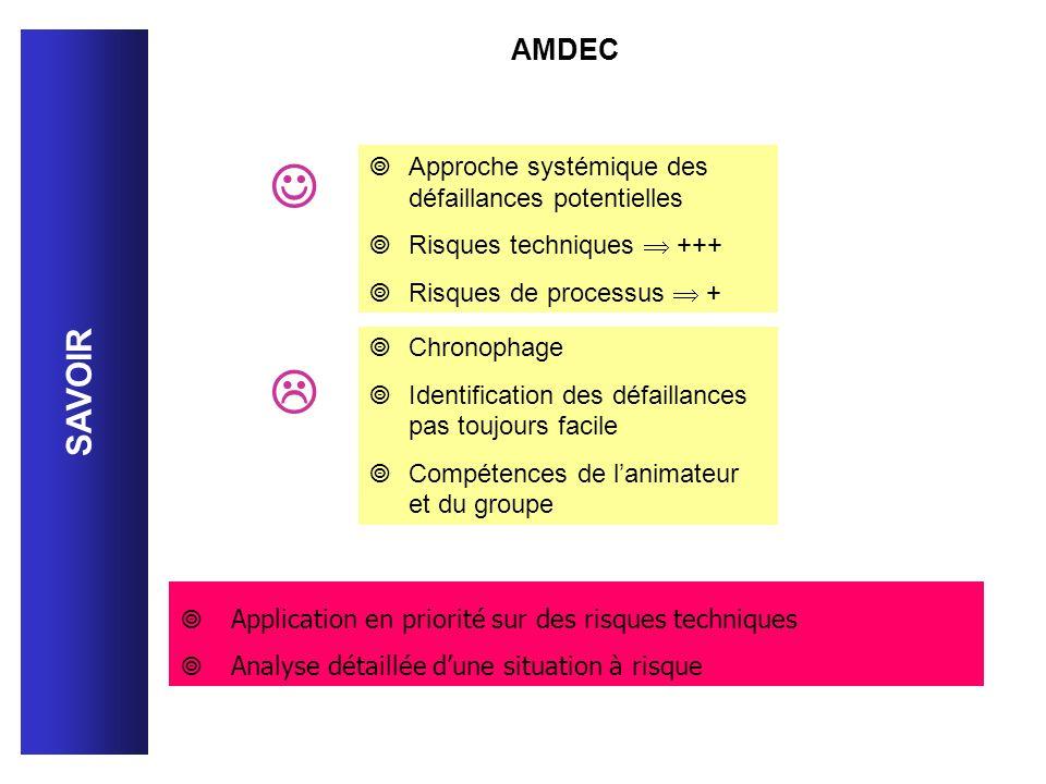   SAVOIR AMDEC Approche systémique des défaillances potentielles