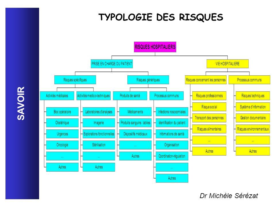 TYPOLOGIE DES RISQUES SAVOIR Dr Michèle Sérézat