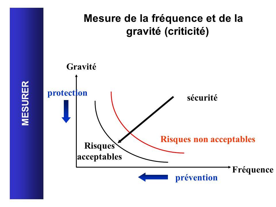 Mesure de la fréquence et de la gravité (criticité)
