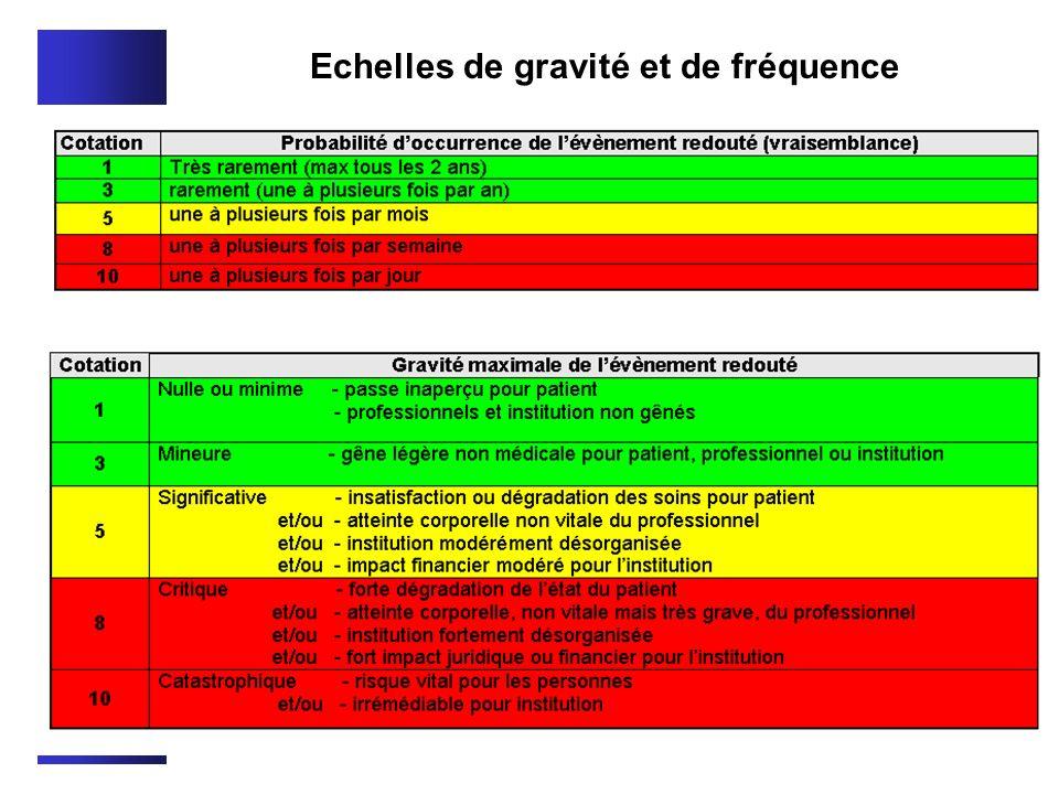 Echelles de gravité et de fréquence