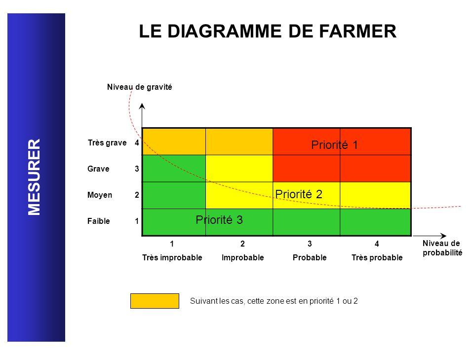 LE DIAGRAMME DE FARMER MESURER Priorité 1 Priorité 2 Priorité 3