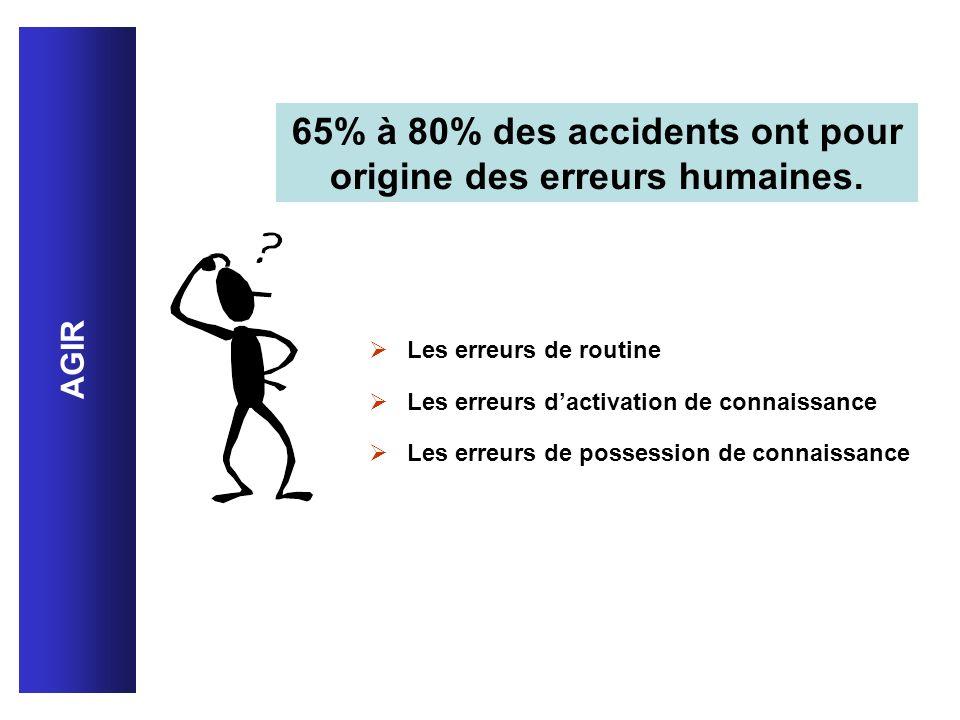 65% à 80% des accidents ont pour origine des erreurs humaines.
