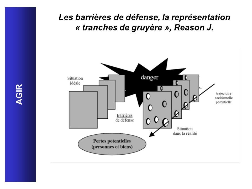 Les barrières de défense, la représentation