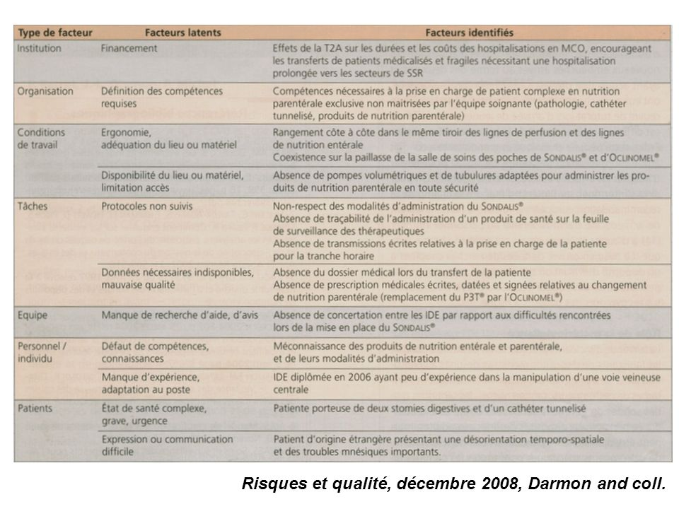 Risques et qualité, décembre 2008, Darmon and coll.