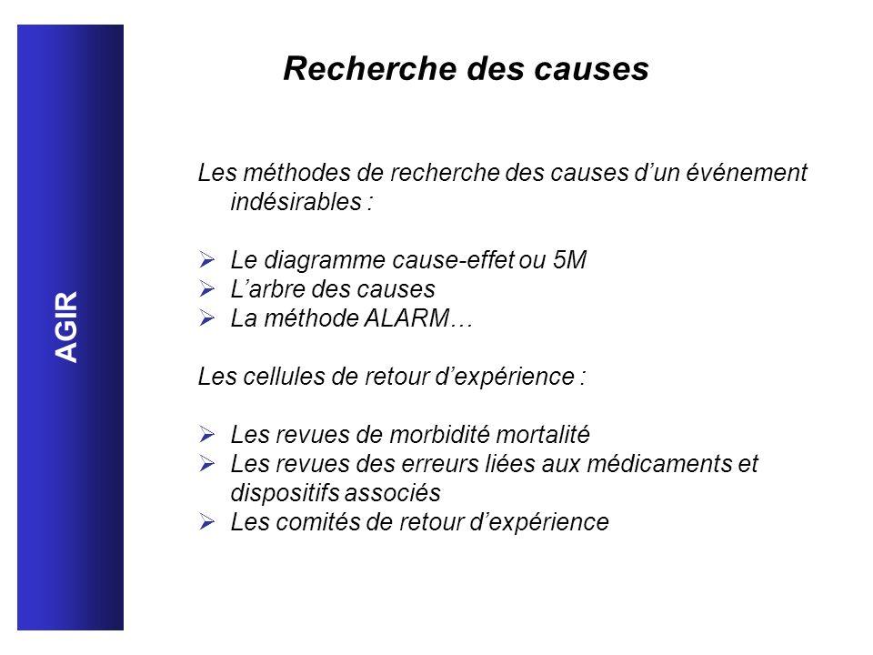 Recherche des causes AGIR