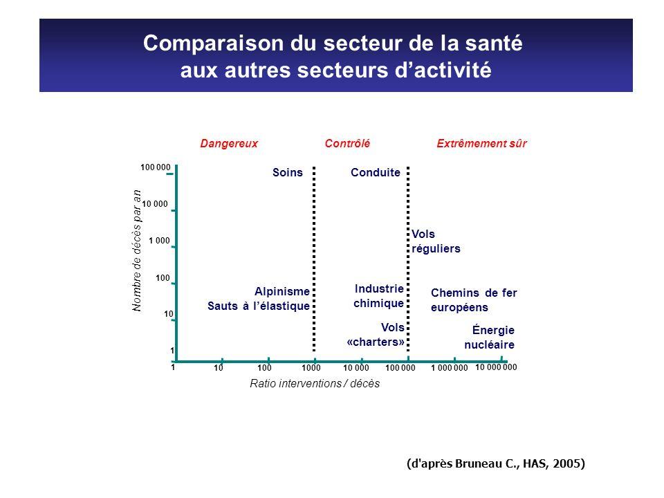 Comparaison du secteur de la santé aux autres secteurs d'activité