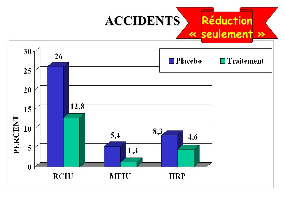 Réduction « seulement » ACCIDENTS PERCENT