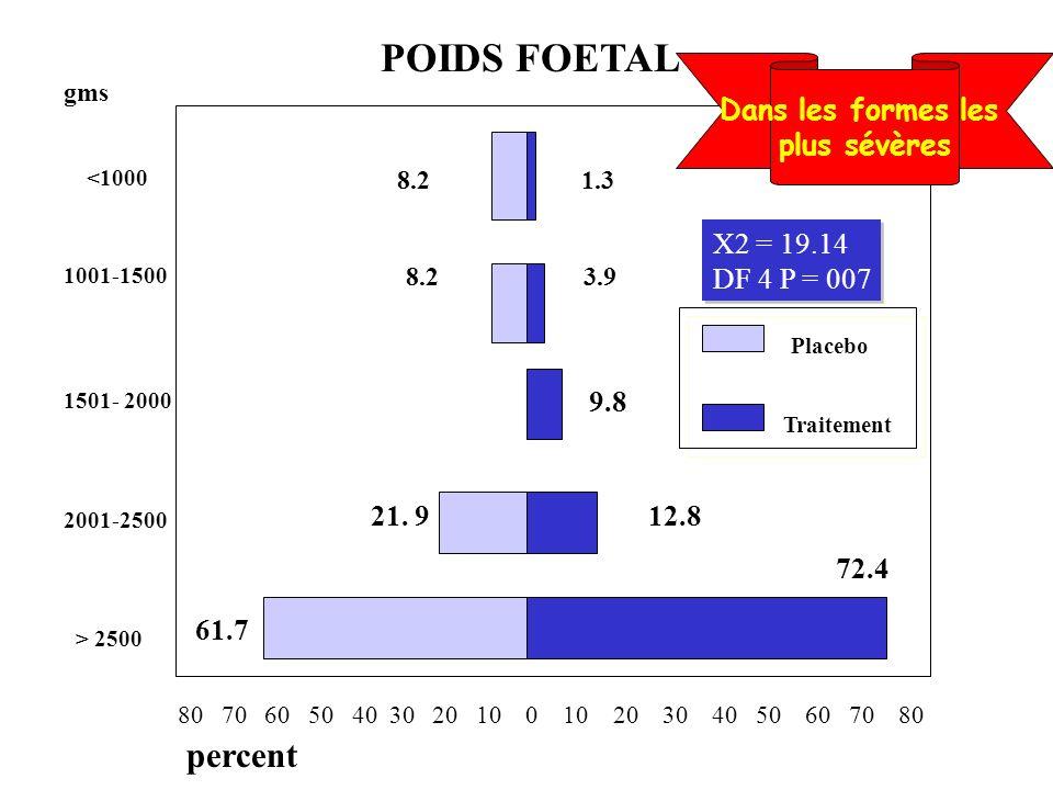 POIDS FOETAL percent Dans les formes les plus sévères X2 = 19.14