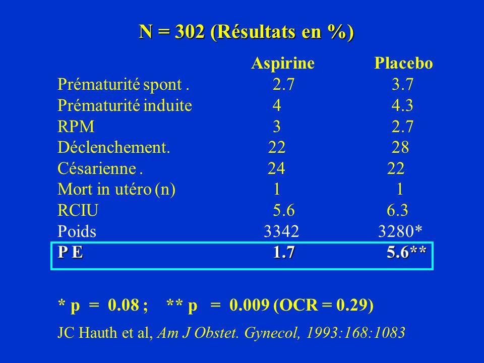N = 302 (Résultats en %) Aspirine Placebo Prématurité spont . 2.7 3.7