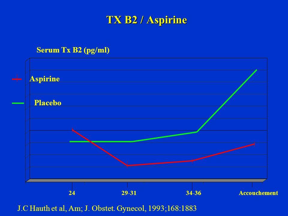 TX B2 / Aspirine Serum Tx B2 (pg/ml) Aspirine Placebo