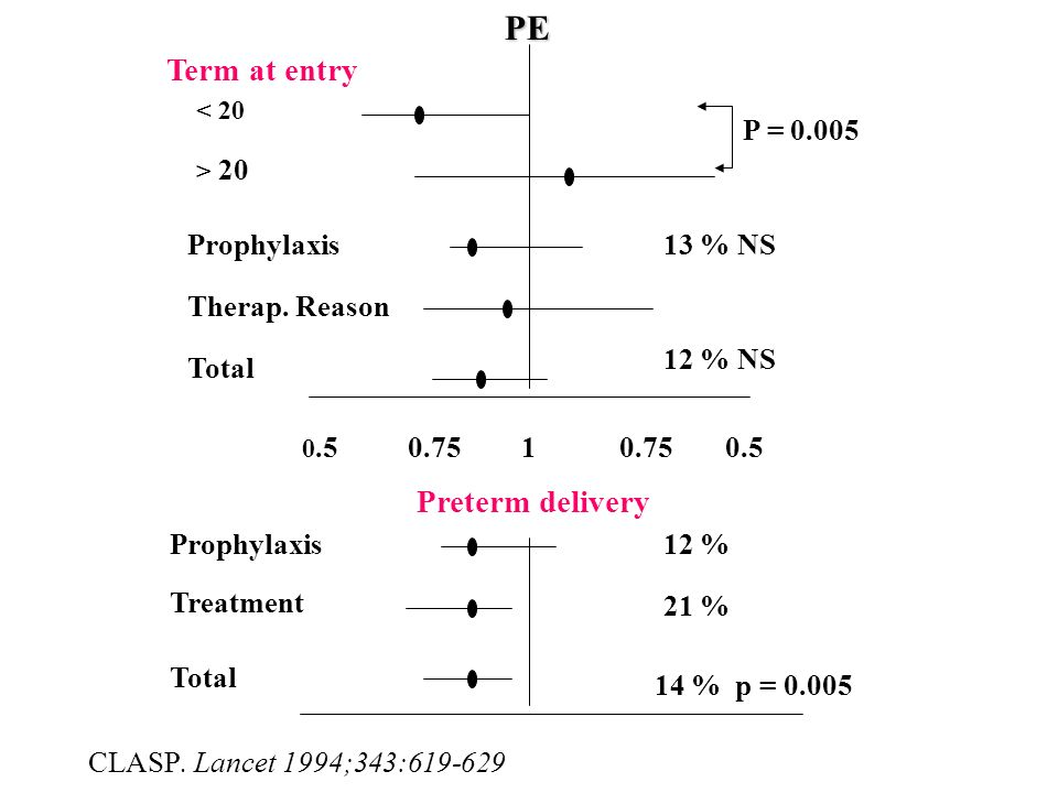 PE Preterm delivery P = 0.005 Prophylaxis 13 % NS Therap. Reason