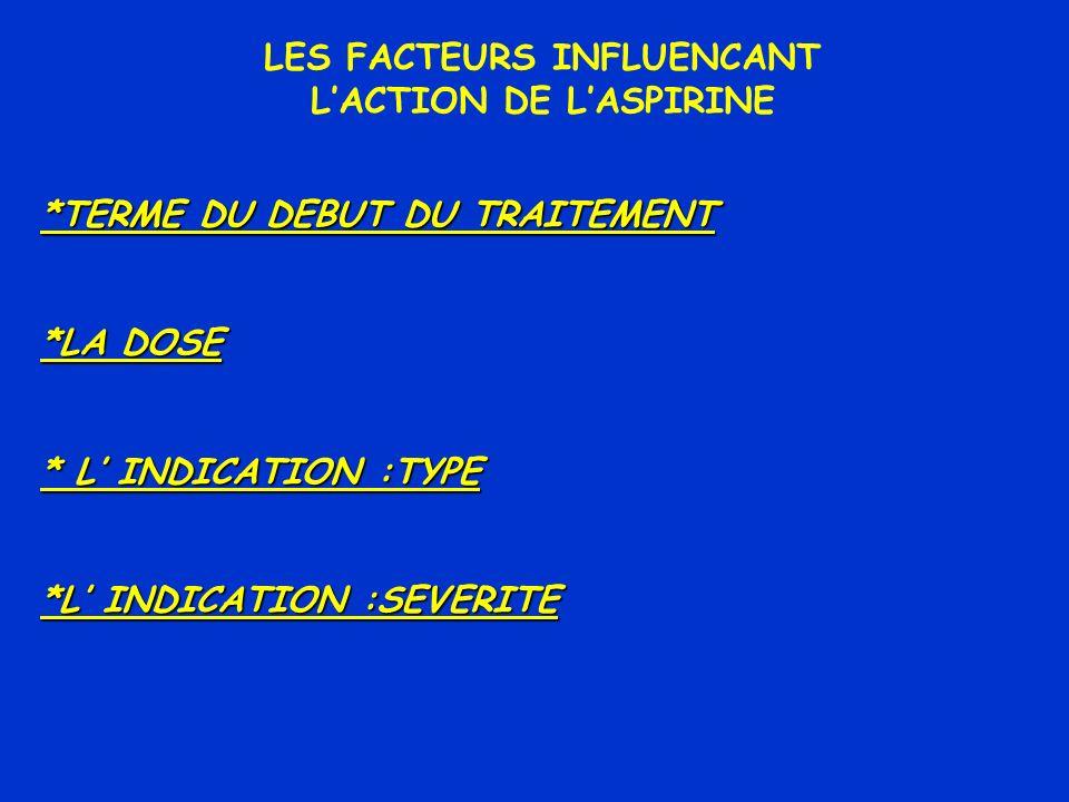 LES FACTEURS INFLUENCANT L'ACTION DE L'ASPIRINE