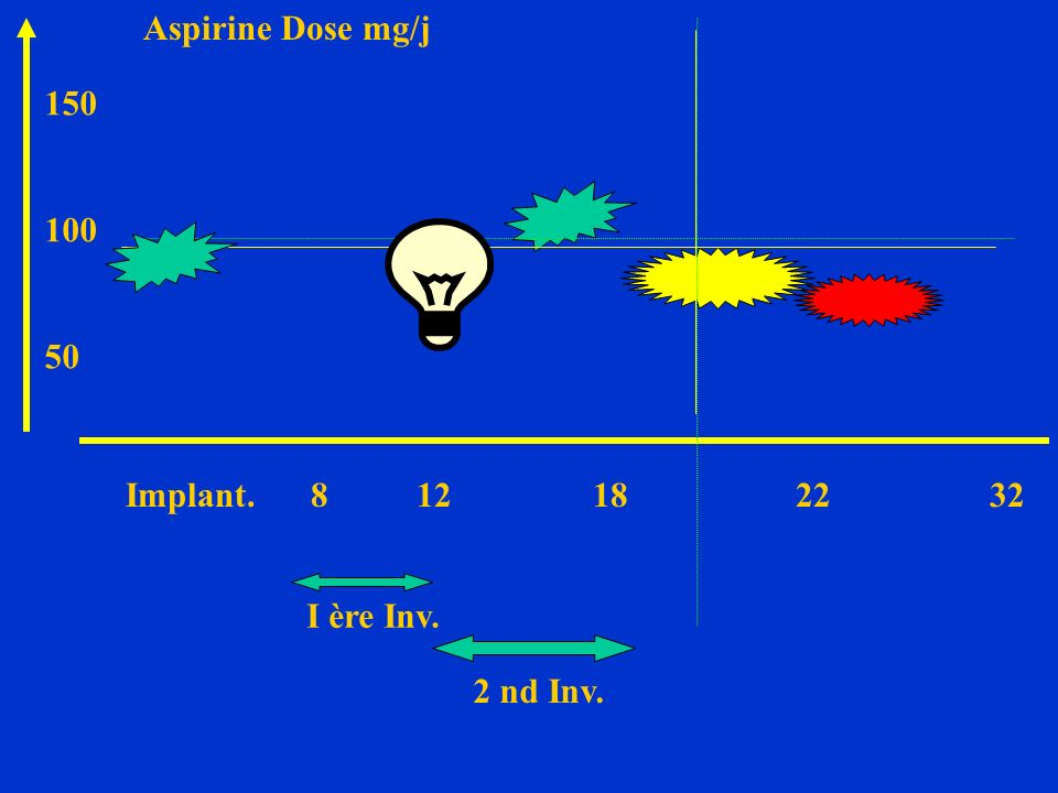 Aspirine Dose mg/j 150. 100. 50. Implant. 8 12 18 22 32.
