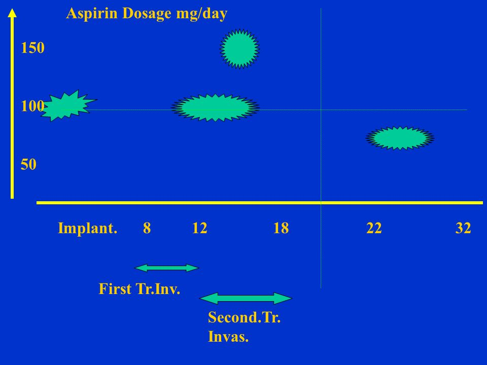 Aspirin Dosage mg/day 150. 100. 50. Implant. 8 12 18 22 32.