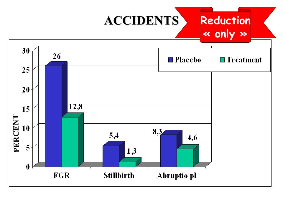 Reduction « only » ACCIDENTS PERCENT