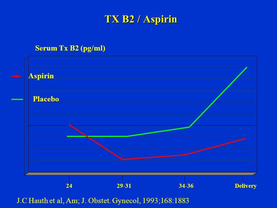 TX B2 / Aspirin Serum Tx B2 (pg/ml) Aspirin Placebo