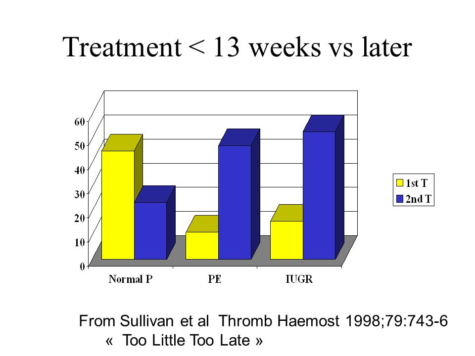 Treatment < 13 weeks vs later