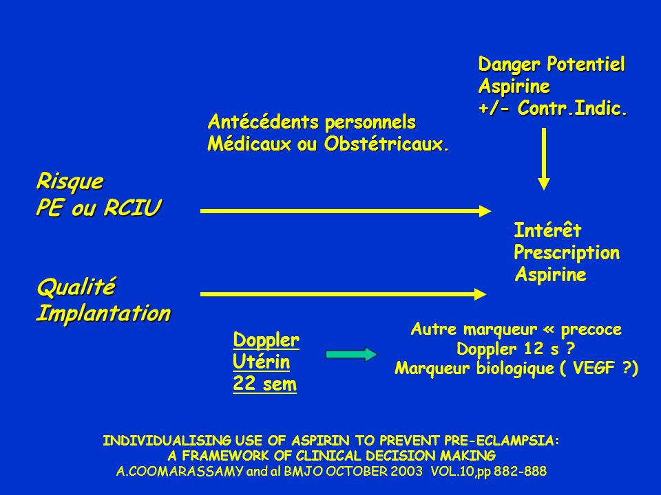 Risque PE ou RCIU Qualité Implantation Danger Potentiel Aspirine