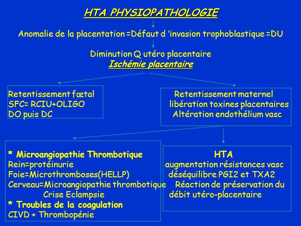 HTA PHYSIOPATHOLOGIE Anomalie de la placentation =Défaut d 'invasion trophoblastique =DU. Diminution Q utéro placentaire.