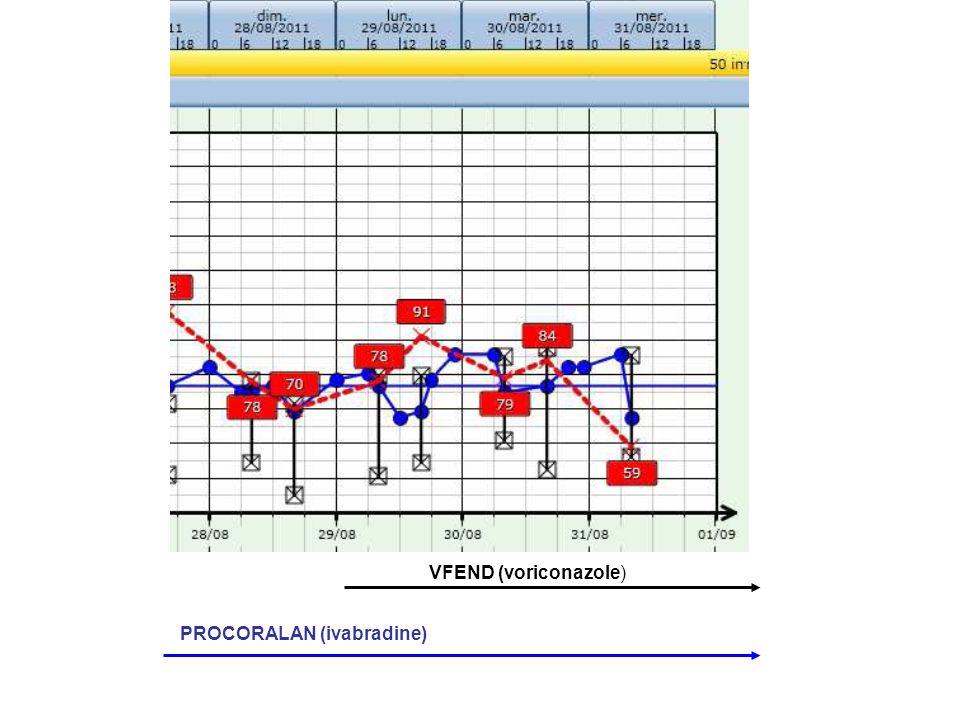 VFEND (voriconazole) PROCORALAN (ivabradine)