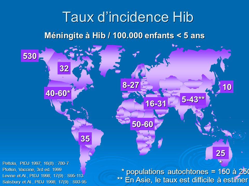 Méningite à Hib / 100.000 enfants < 5 ans