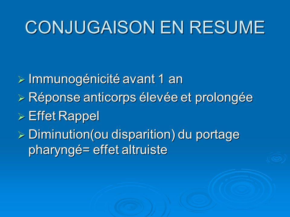 CONJUGAISON EN RESUME Immunogénicité avant 1 an