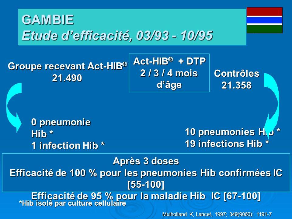 GAMBIE Etude d'efficacité, 03/93 - 10/95