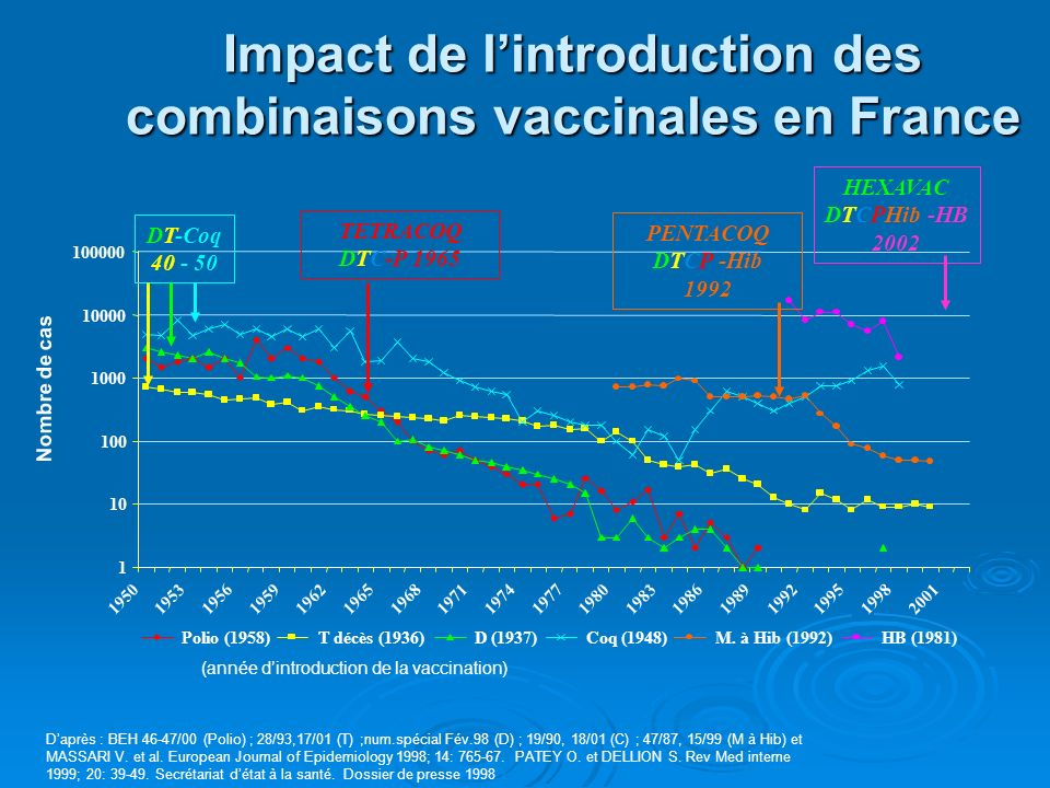 Impact de l'introduction des combinaisons vaccinales en France