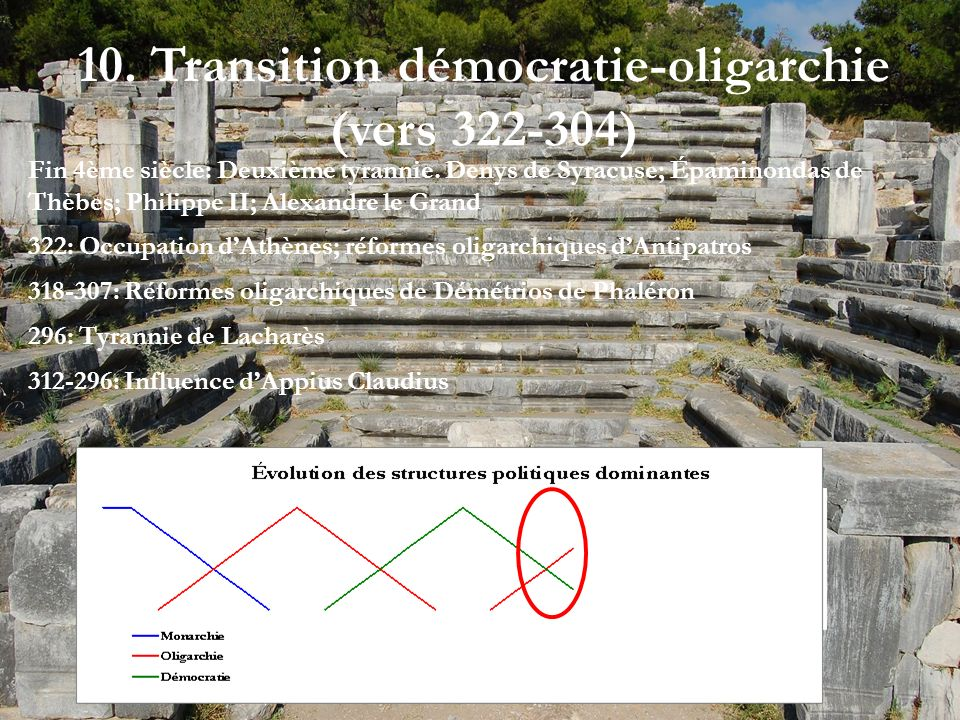 10. Transition démocratie-oligarchie (vers 322-304)