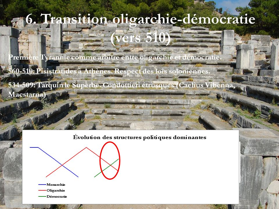 6. Transition oligarchie-démocratie (vers 510)